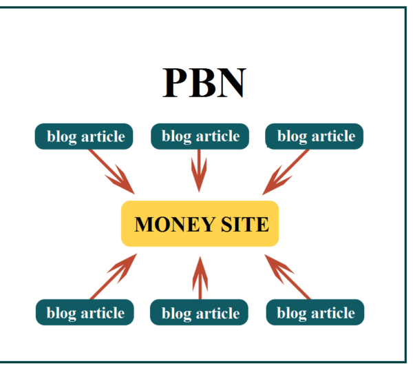 buy pbn links